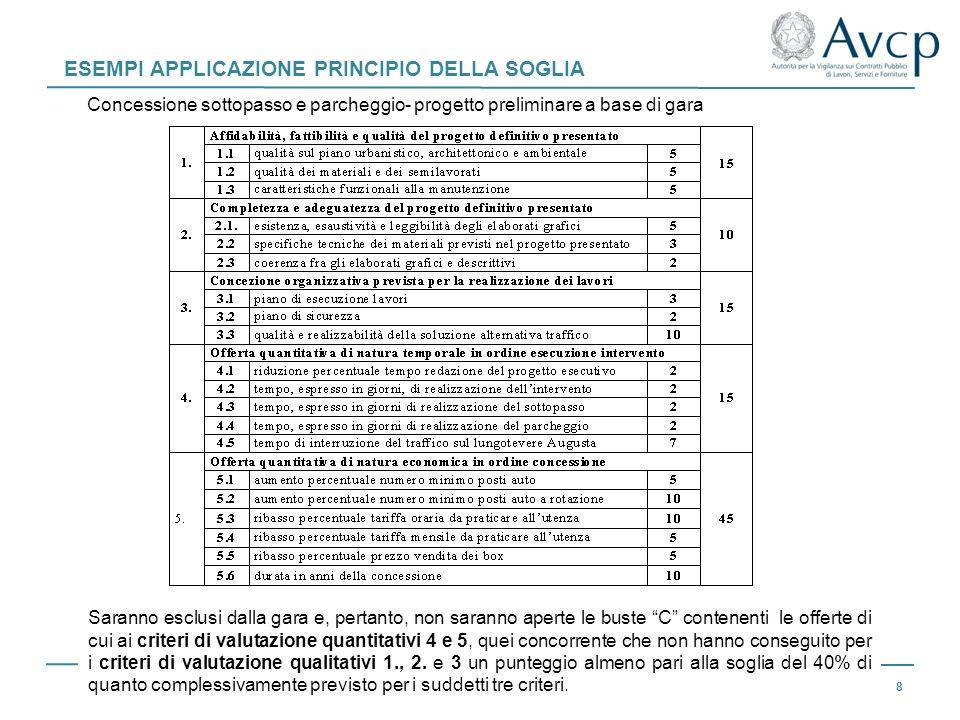 ESEMPI APPLICAZIONE PRINCIPIO DELLA SOGLIA