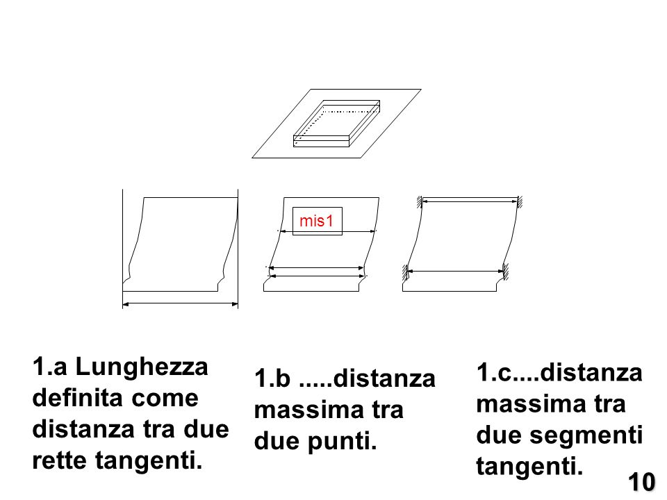 1.a Lunghezza definita come distanza tra due rette tangenti.