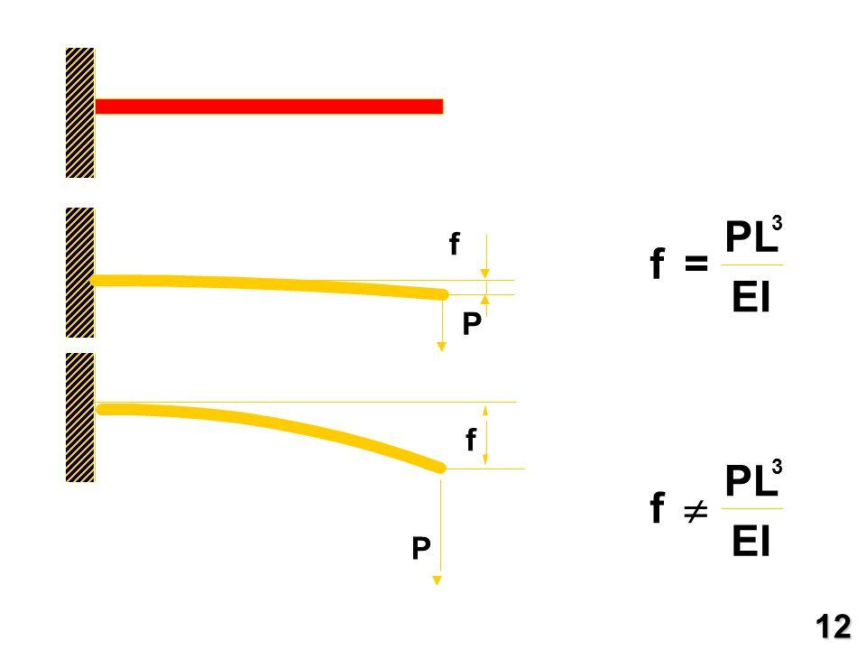 P f PL EI =  3 12