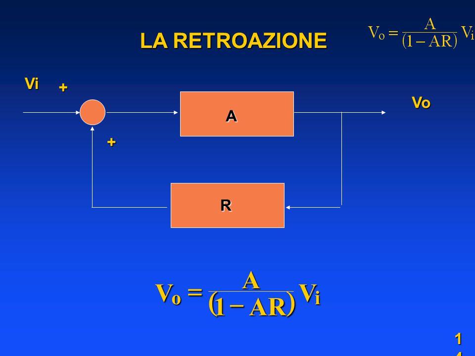 LA RETROAZIONE Vi + Vo A + R ( ) V A AR o i = - 1 1414