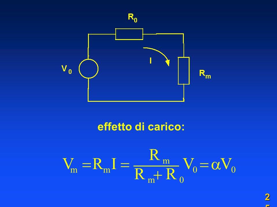 effetto di carico: V m  R I   2525
