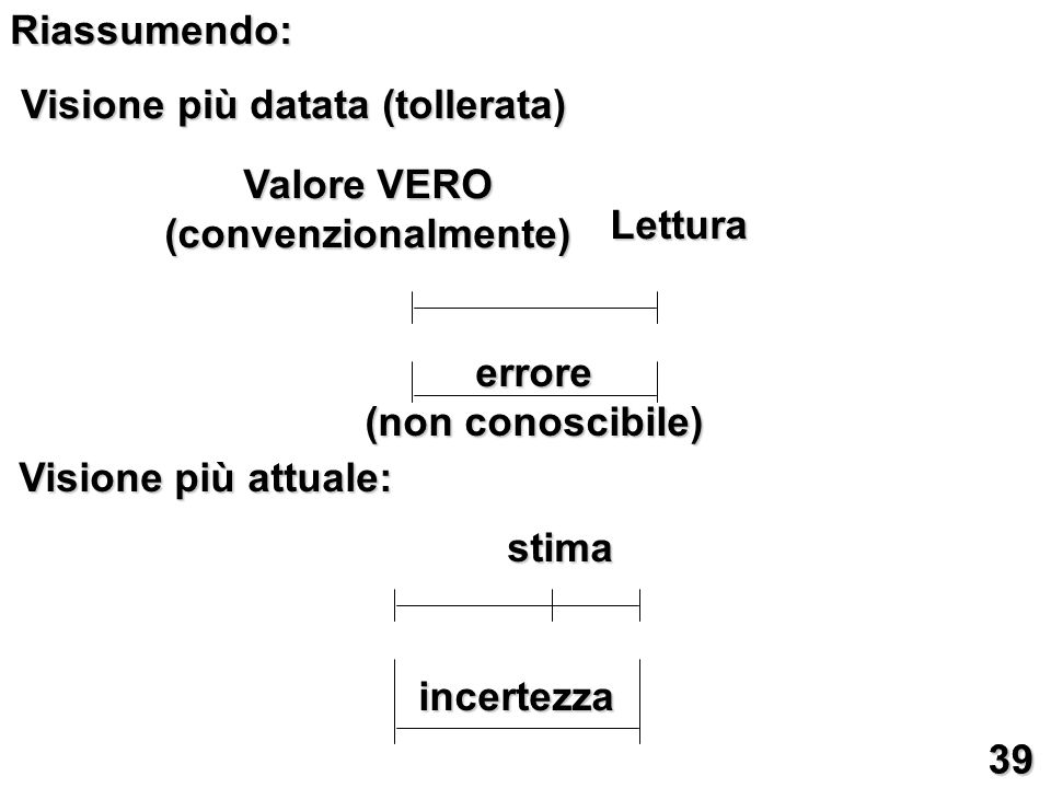 Riassumendo: Visione più datata (tollerata) Valore VERO. (convenzionalmente) Lettura. errore. (non conoscibile)