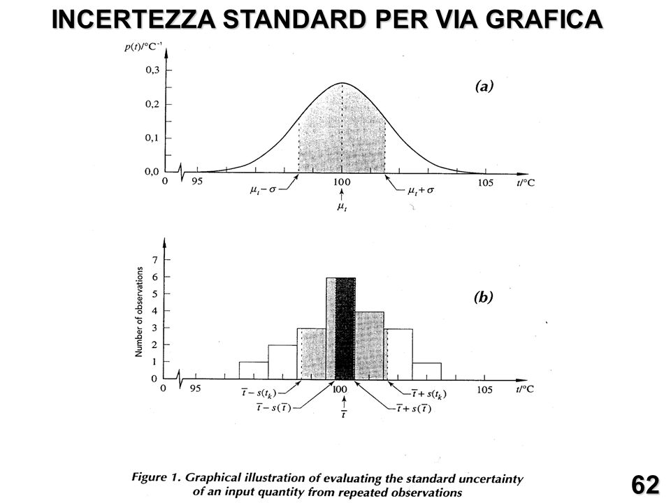 INCERTEZZA STANDARD PER VIA GRAFICA