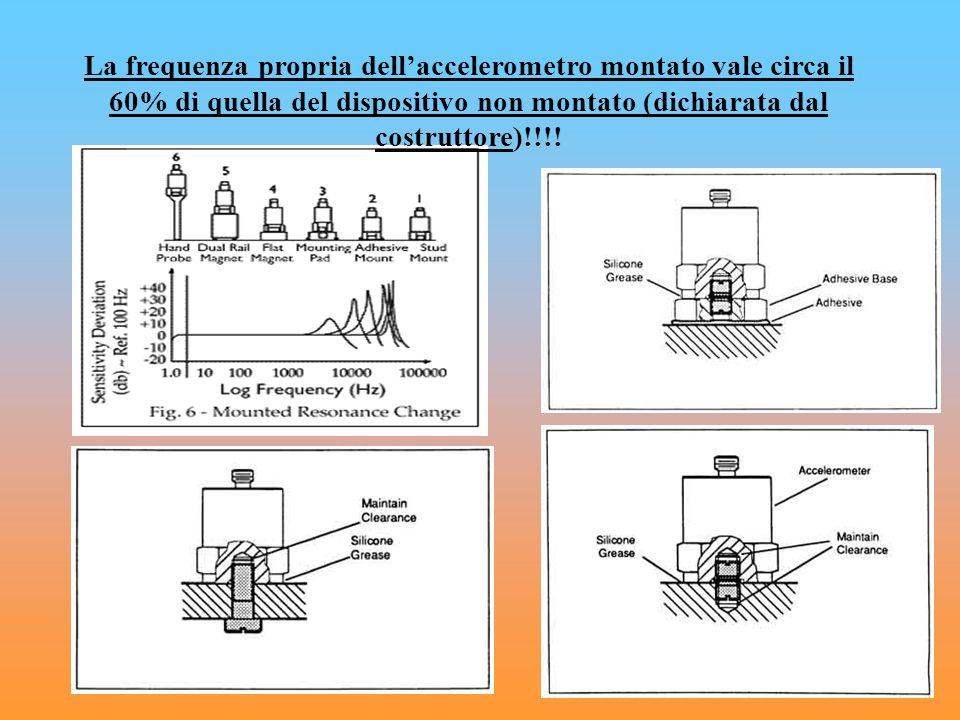 La frequenza propria dell'accelerometro montato vale circa il 60% di quella del dispositivo non montato (dichiarata dal costruttore)!!!!