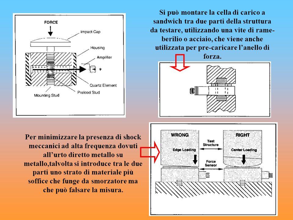 Si può montare la cella di carico a sandwich tra due parti della struttura da testare, utilizzando una vite di rame-berilio o acciaio, che viene anche utilizzata per pre-caricare l'anello di forza.