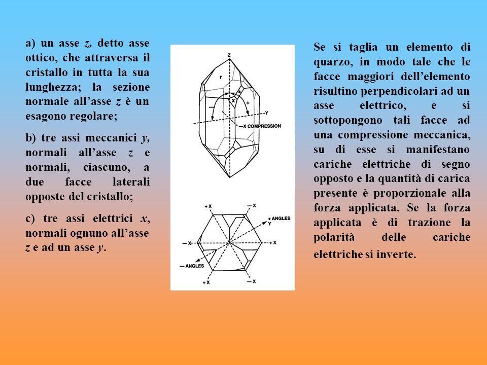 a) un asse z, detto asse ottico, che attraversa il cristallo in tutta la sua lunghezza; la sezione normale all'asse z è un esagono regolare;