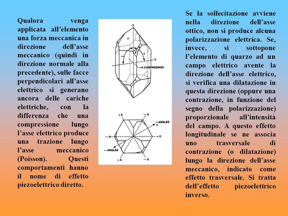 Se la sollecitazione avviene nella direzione dell'asse ottico, non si produce alcuna polarizzazione elettrica. Se, invece, si sottopone l'elemento di quarzo ad un campo elettrico avente la direzione dell'asse elettrico, si verifica una dilatazione in questa direzione (oppure una contrazione, in funzione del segno della polarizzazione) proporzionale all'intensità del campo. A questo effetto longitudinale se ne associa uno trasversale di contrazione (o dilatazione) lungo la direzione dell'asse meccanico, indicato come effetto trasversale. Si tratta dell'effetto piezoelettrico inverso.
