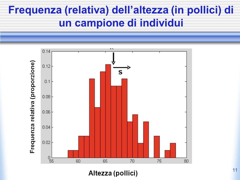 Frequenza (relativa) dell'altezza (in pollici) di un campione di individui