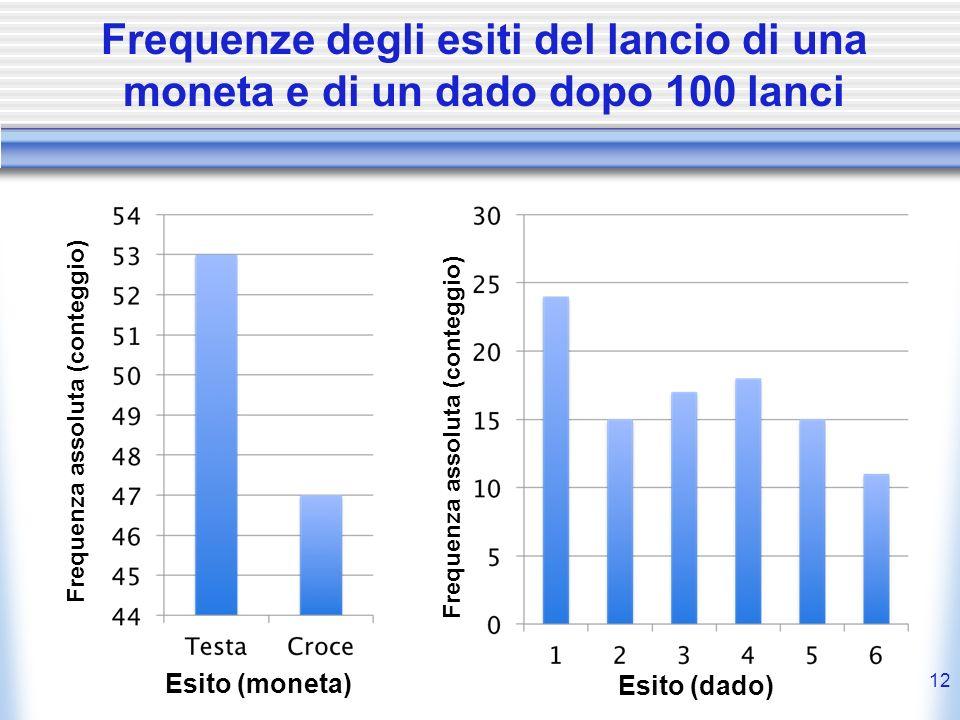 Frequenze degli esiti del lancio di una moneta e di un dado dopo 100 lanci