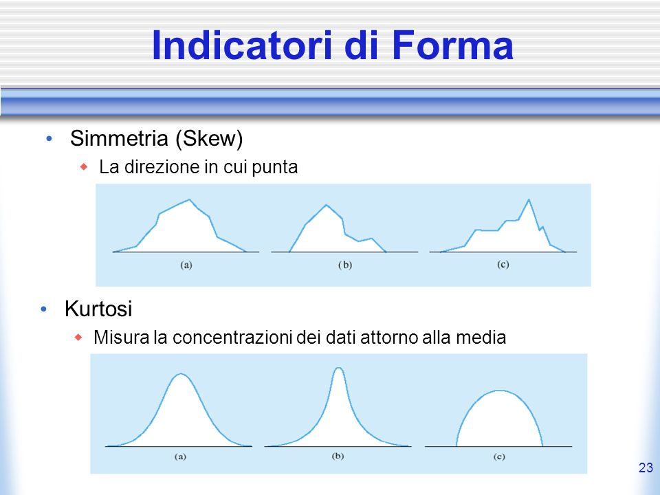 Indicatori di Forma Simmetria (Skew) Kurtosi La direzione in cui punta