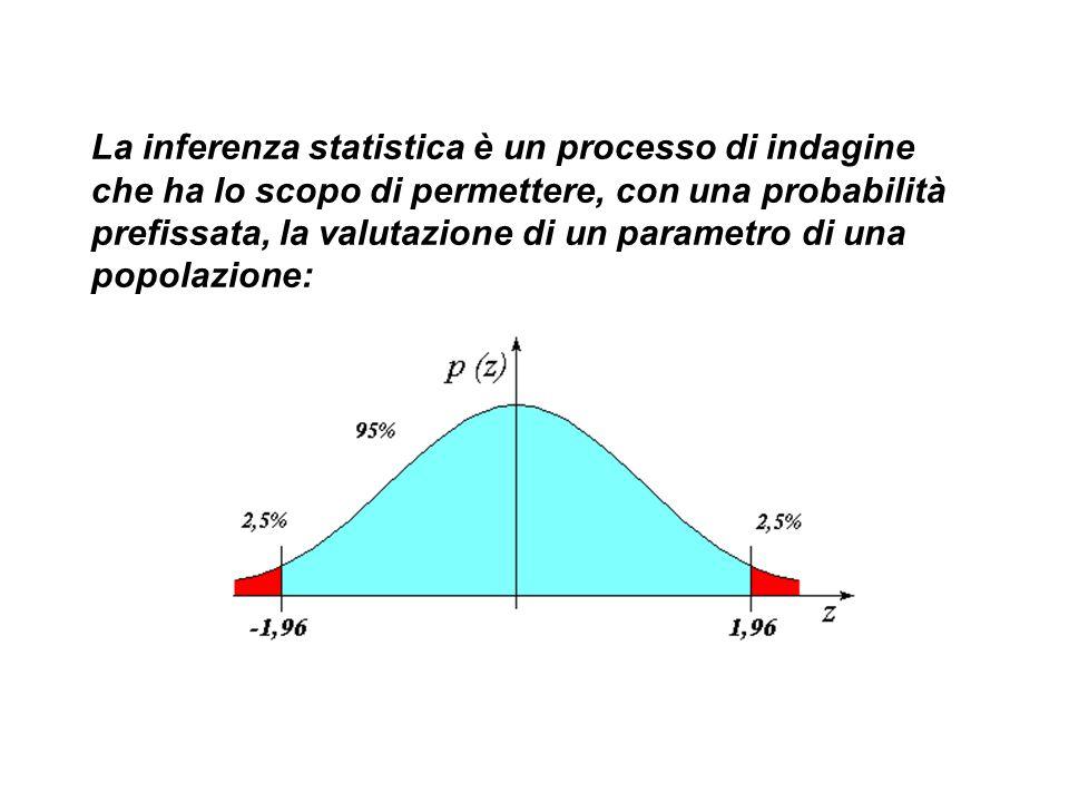 La inferenza statistica è un processo di indagine che ha lo scopo di permettere, con una probabilità prefissata, la valutazione di un parametro di una popolazione: