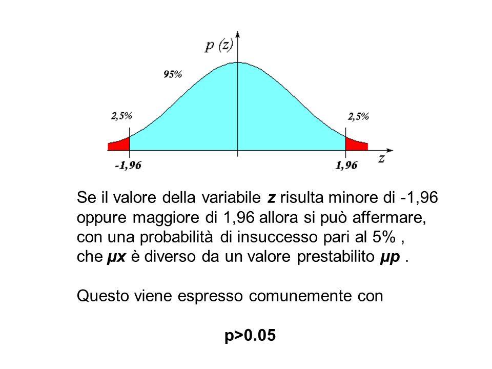 Se il valore della variabile z risulta minore di -1,96
