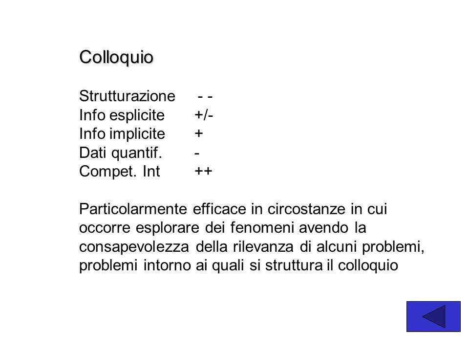 Colloquio Strutturazione - - Info esplicite +/- Info implicite +