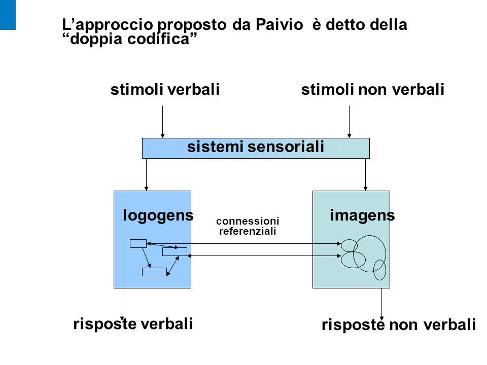 L'approccio proposto da Paivio è detto della doppia codifica