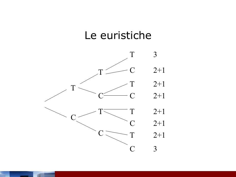 Le euristiche T 3 C 2+1 T T 2+1 T C C 2+1 T T 2+1 C C 2+1 C T 2+1 C 3