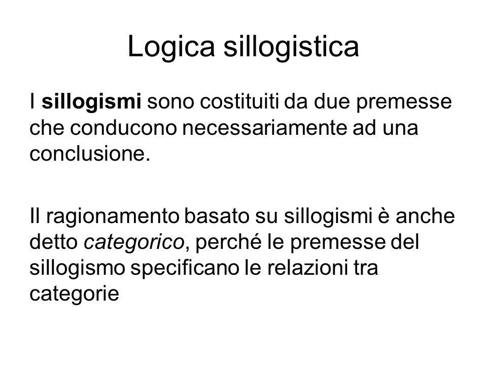 Logica sillogistica I sillogismi sono costituiti da due premesse che conducono necessariamente ad una conclusione.