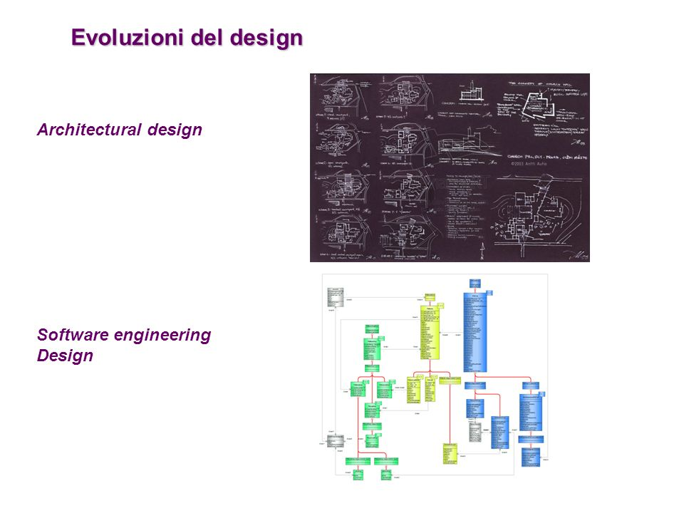 Evoluzioni del design Architectural design Software engineering Design