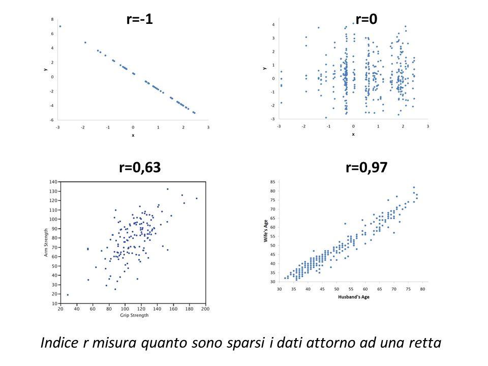 Indice r misura quanto sono sparsi i dati attorno ad una retta