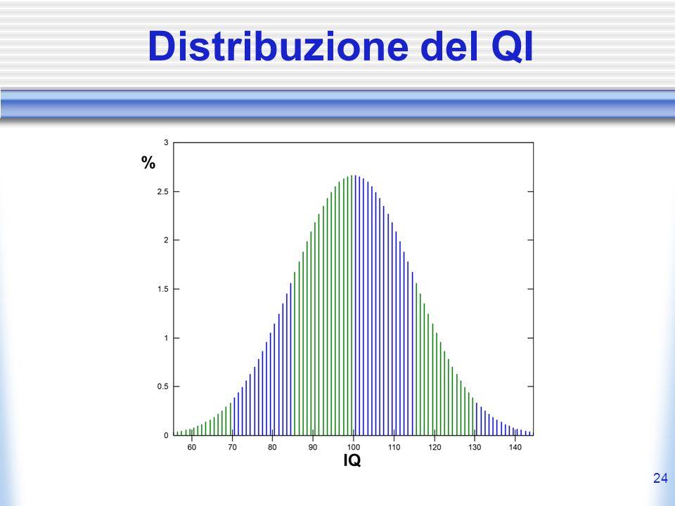 Distribuzione del QI