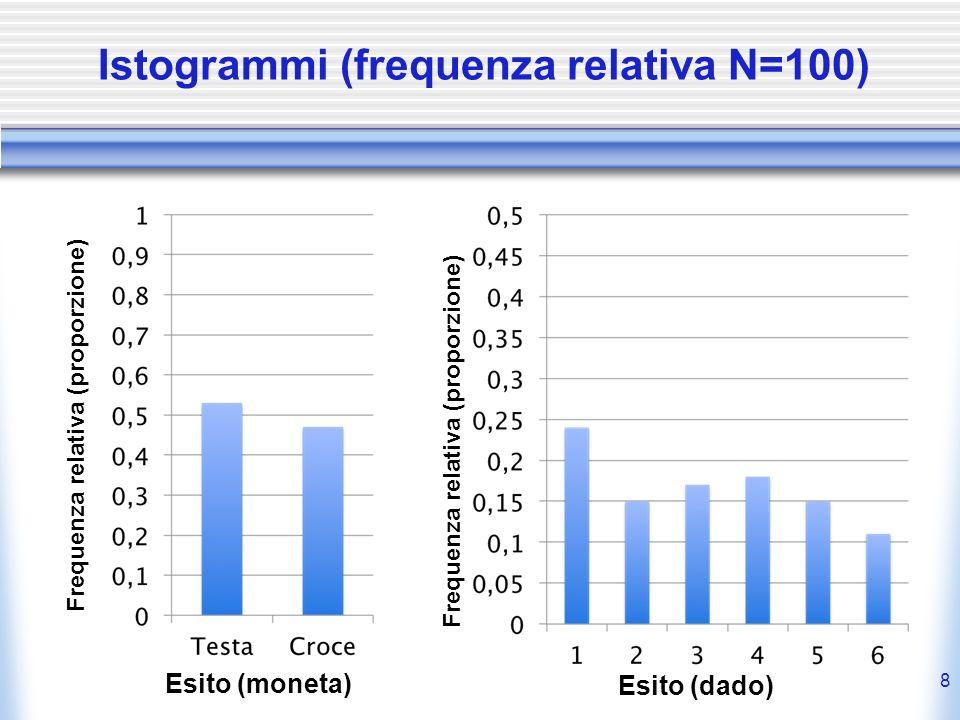 Istogrammi (frequenza relativa N=100)