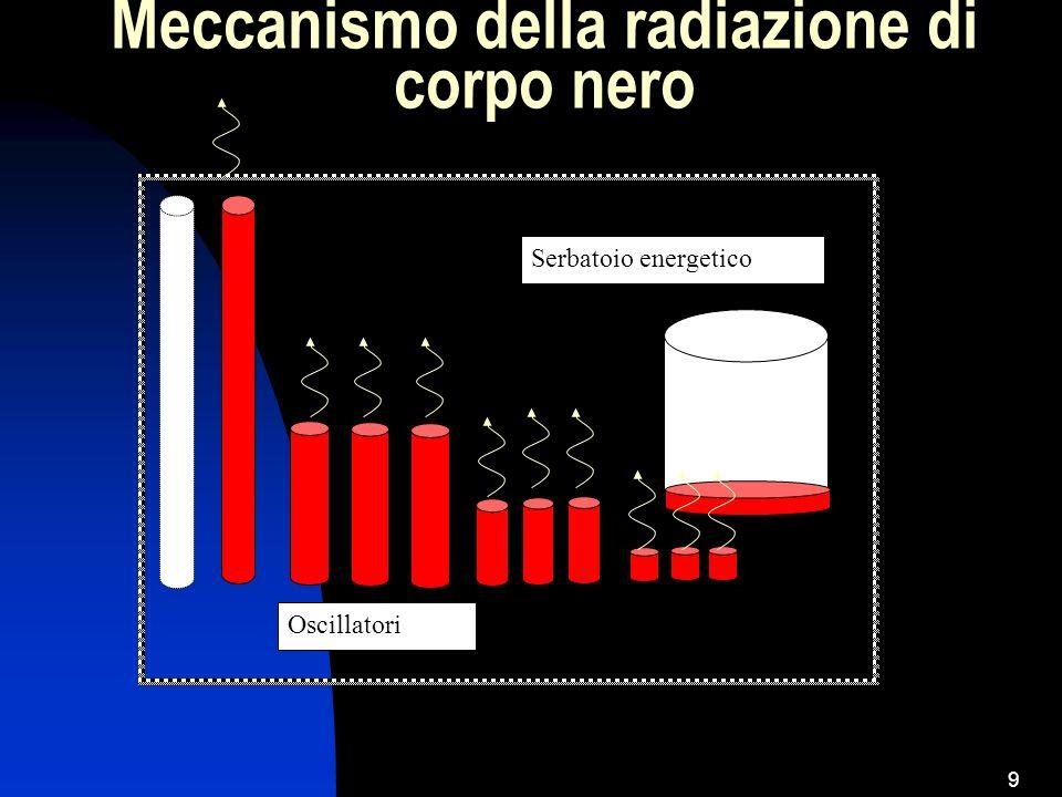 Meccanismo della radiazione di corpo nero