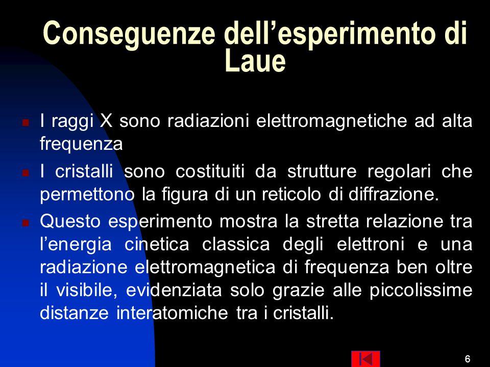 Conseguenze dell'esperimento di Laue