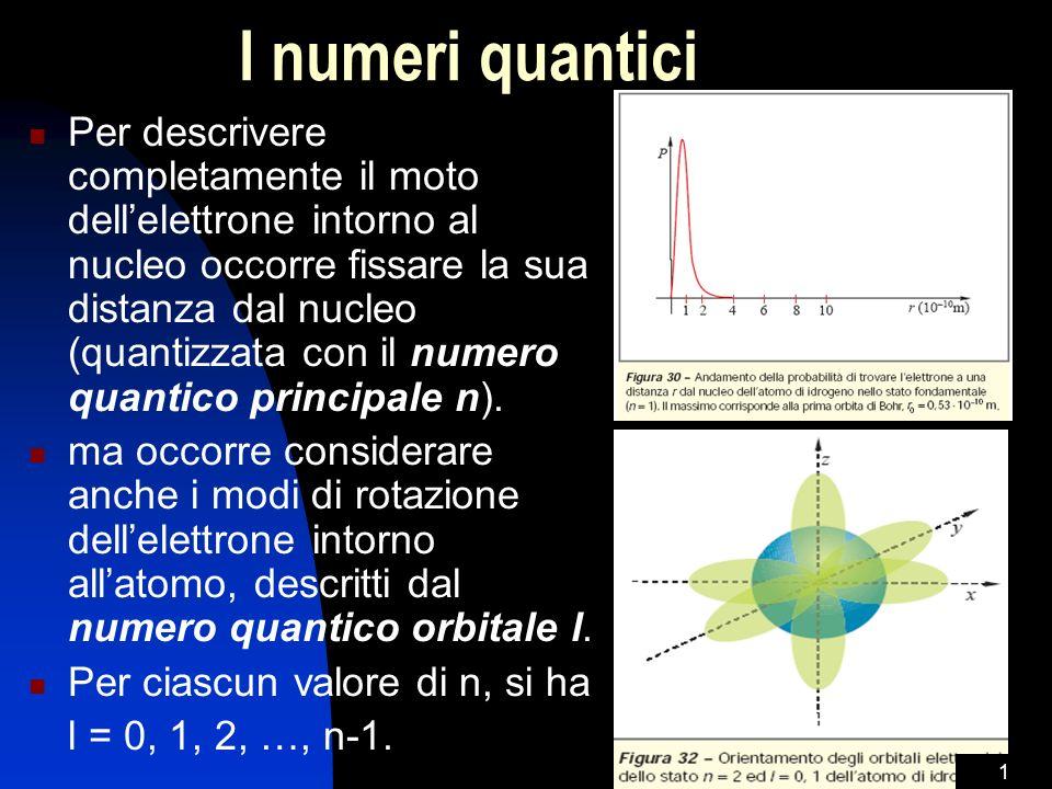 I numeri quantici