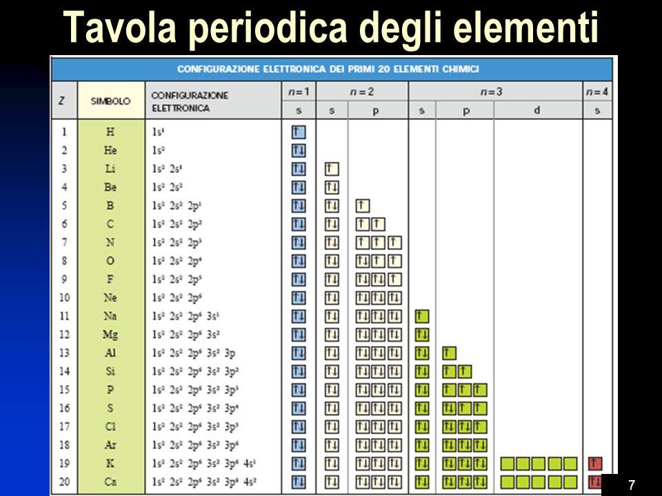 La fisica dei quanti e l atomo ppt scaricare - Tavola periodica degli elementi con configurazione elettronica ...