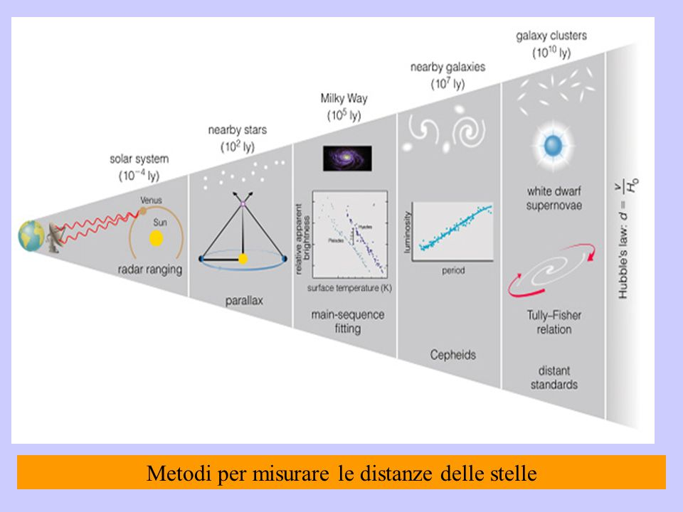 Metodi per misurare le distanze delle stelle