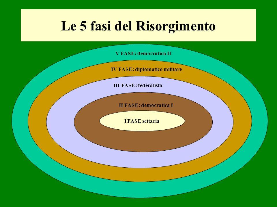 Le 5 fasi del Risorgimento
