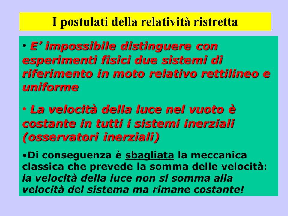 I postulati della relatività ristretta
