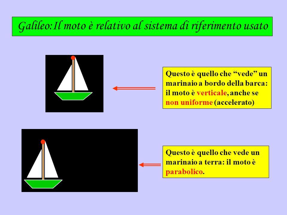 Galileo:Il moto è relativo al sistema di riferimento usato
