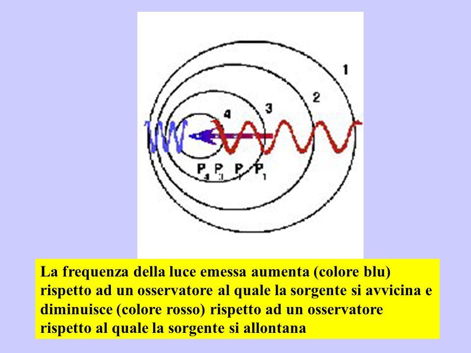 La frequenza della luce emessa aumenta (colore blu) rispetto ad un osservatore al quale la sorgente si avvicina e diminuisce (colore rosso) rispetto ad un osservatore rispetto al quale la sorgente si allontana