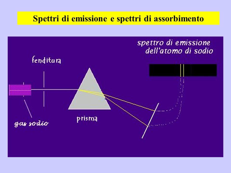 Spettri di emissione e spettri di assorbimento