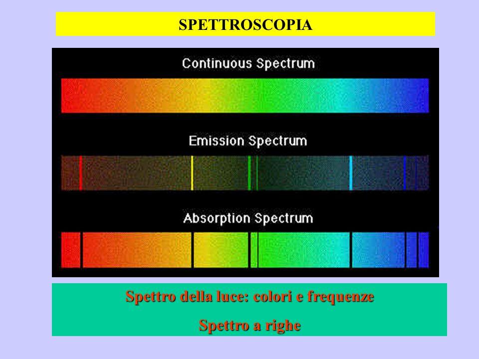 Spettro della luce: colori e frequenze