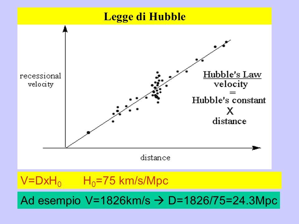 Legge di Hubble V=DxH0 H0=75 km/s/Mpc Ad esempio V=1826km/s  D=1826/75=24.3Mpc