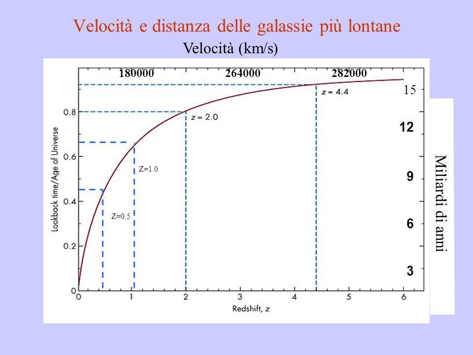 Velocità e distanza delle galassie più lontane