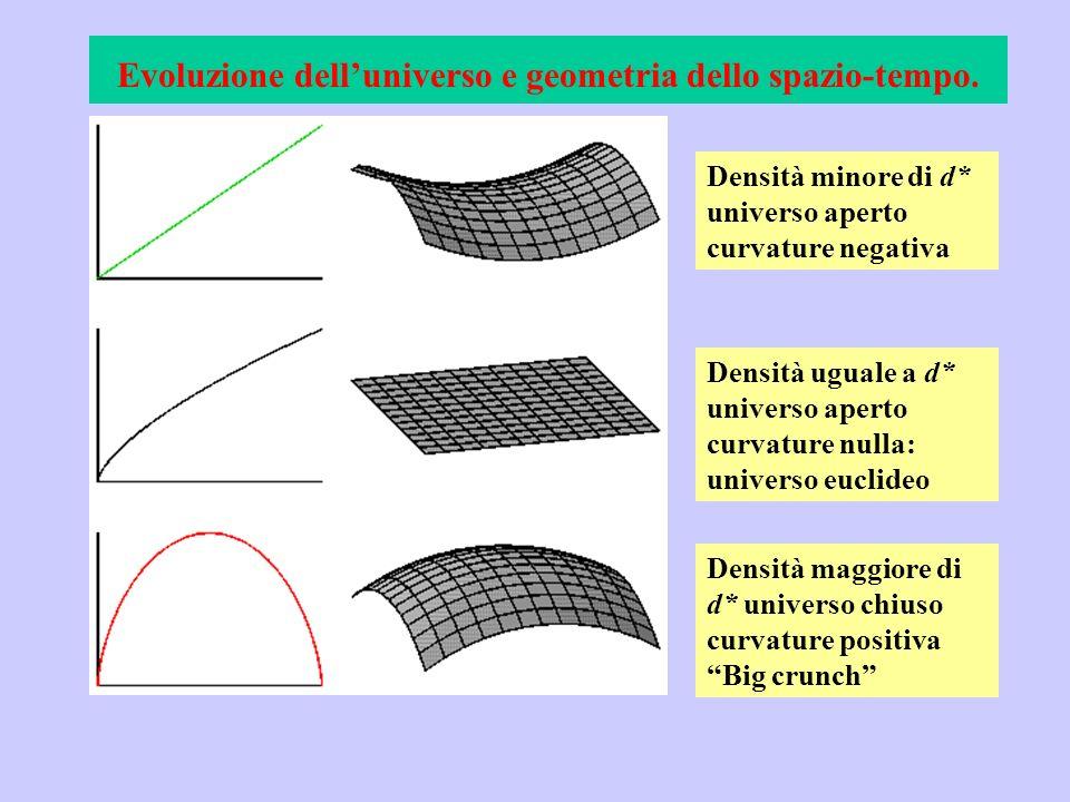 Evoluzione dell'universo e geometria dello spazio-tempo.