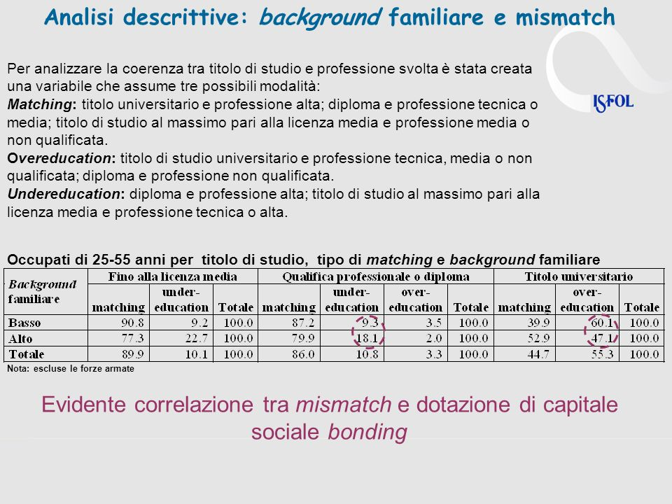 Analisi descrittive: background familiare e mismatch
