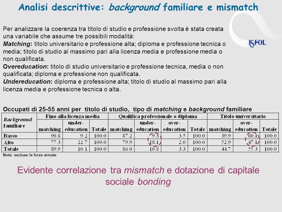 Analisi descrittive: background familiare e mismatch