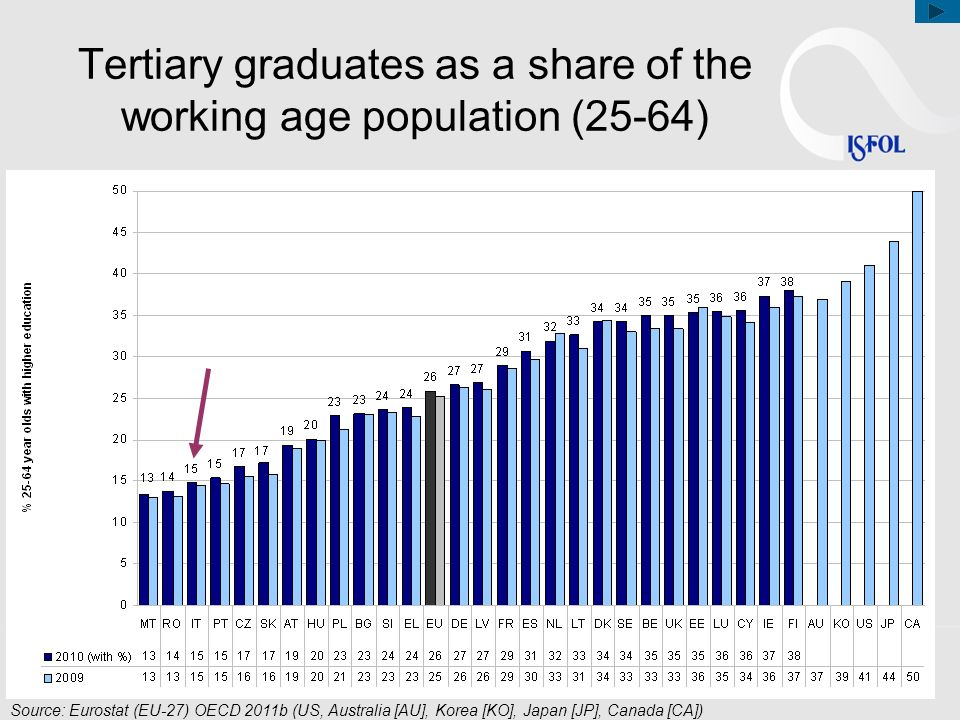 Tertiary graduates as a share of the working age population (25-64)