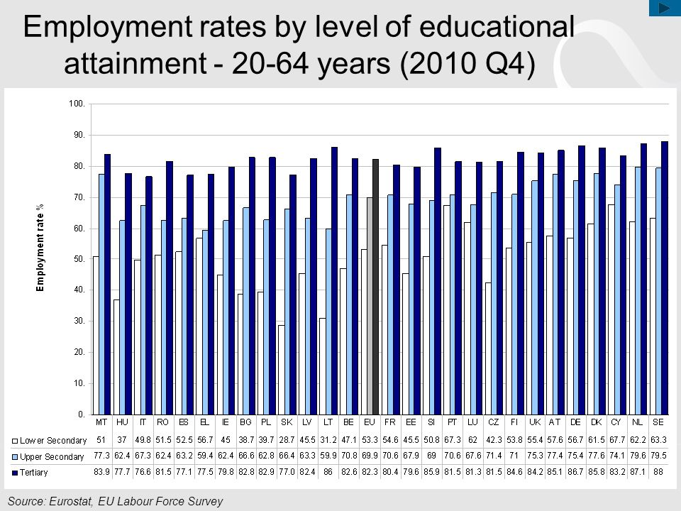 Employment rates by level of educational attainment - 20-64 years (2010 Q4)