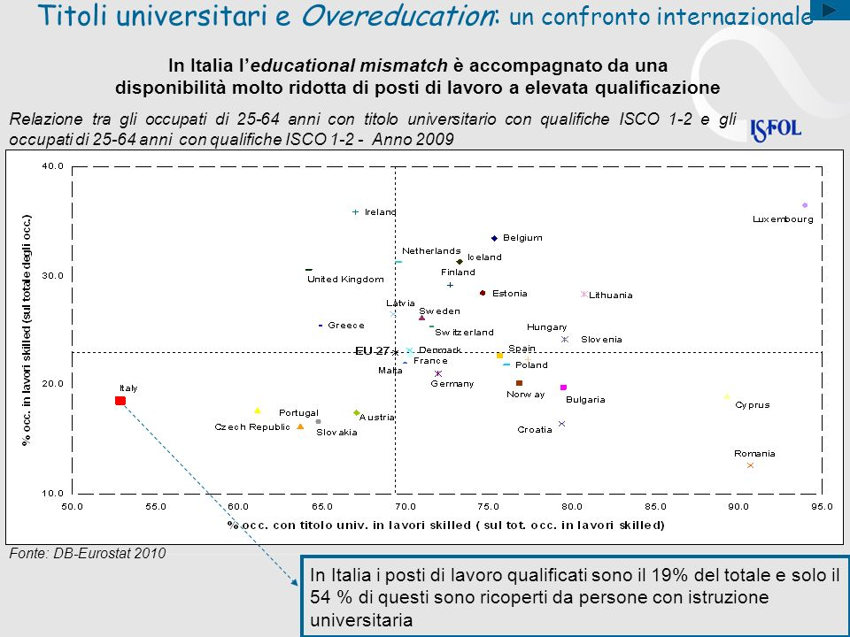 Titoli universitari e Overeducation: un confronto internazionale