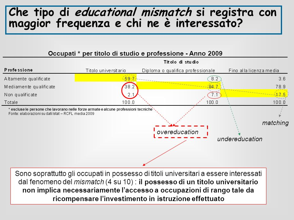 Che tipo di educational mismatch si registra con maggior frequenza e chi ne è interessato