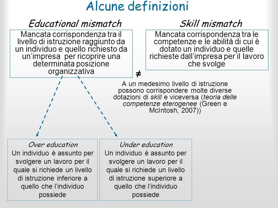 Alcune definizioni Educational mismatch Skill mismatch