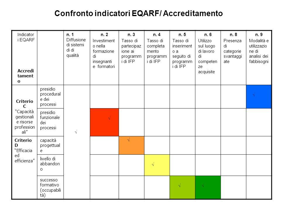 Criterio C Capacità gestionali e risorse professionali
