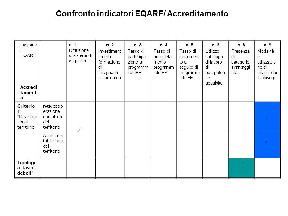 Confronto indicatori EQARF/ Accreditamento
