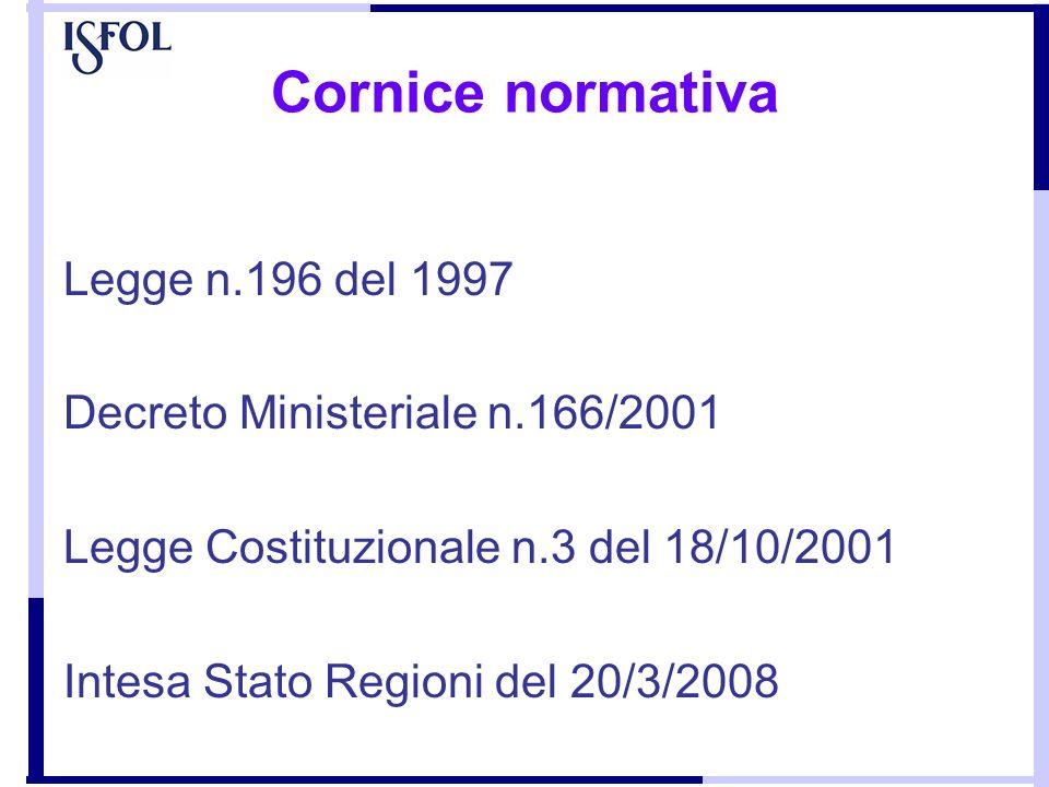 Cornice normativa Legge n.196 del 1997 Decreto Ministeriale n.166/2001