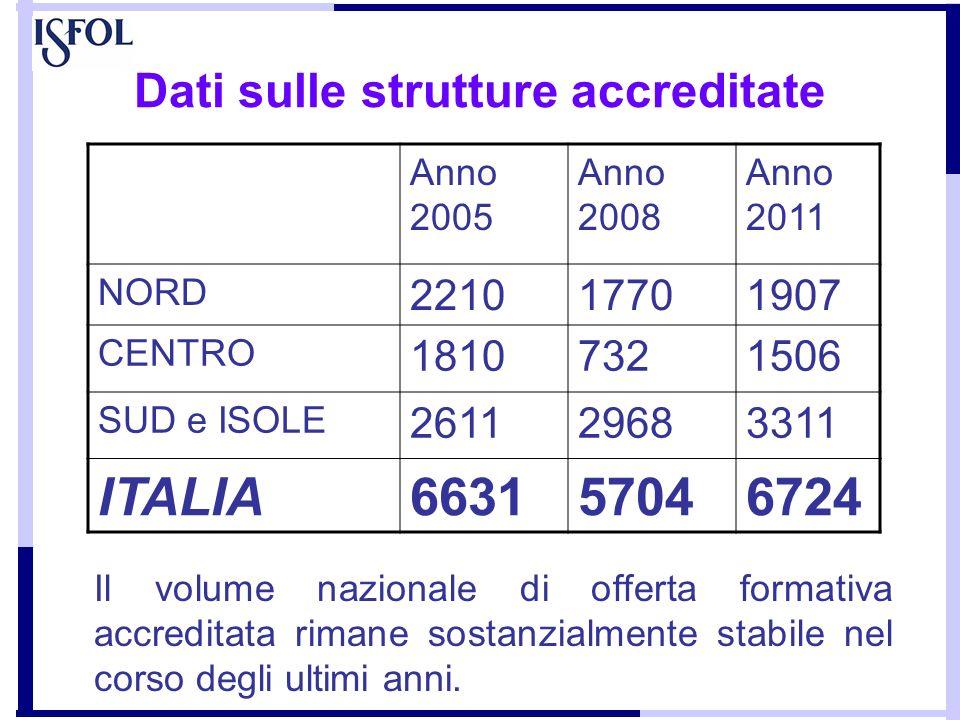 Dati sulle strutture accreditate