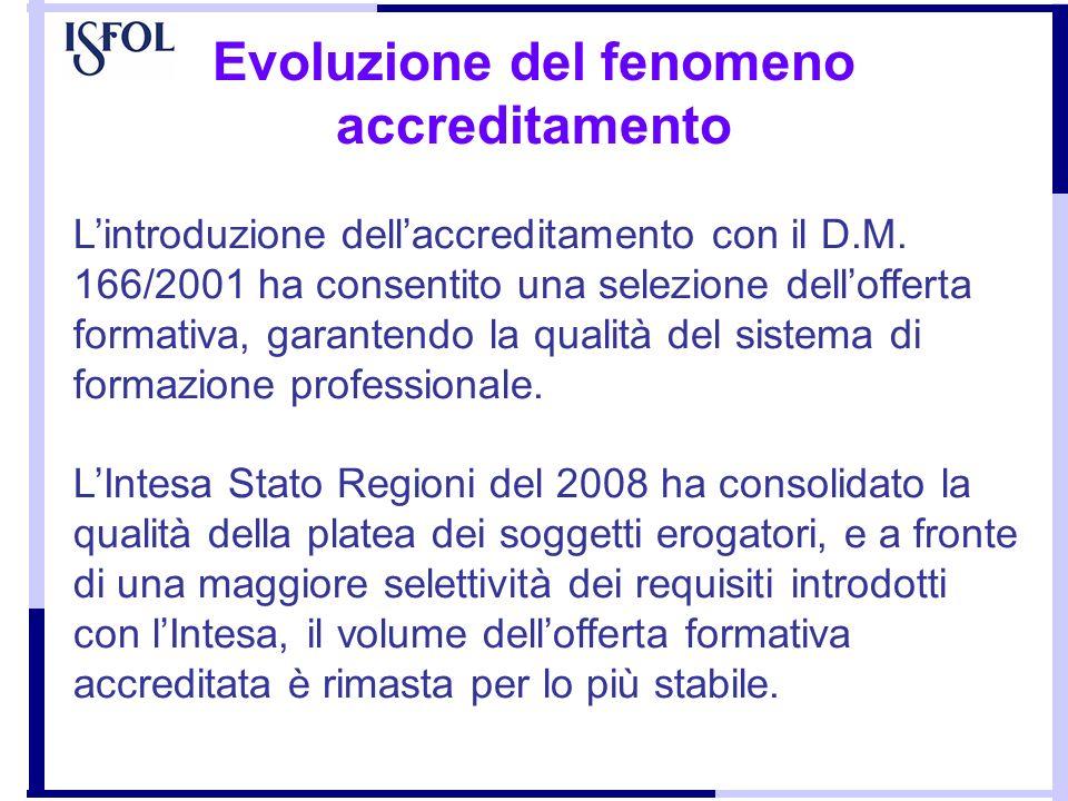 Evoluzione del fenomeno accreditamento